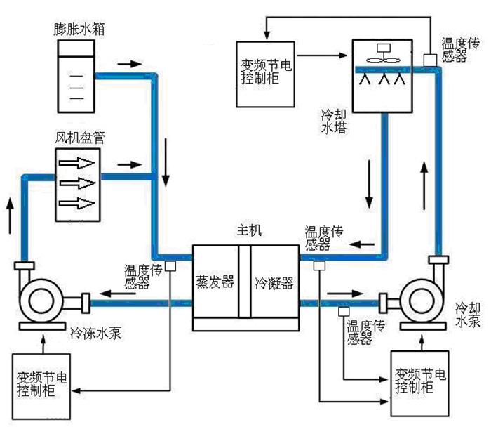 深圳麦克维尔中央空调机组开机面板电路连接图